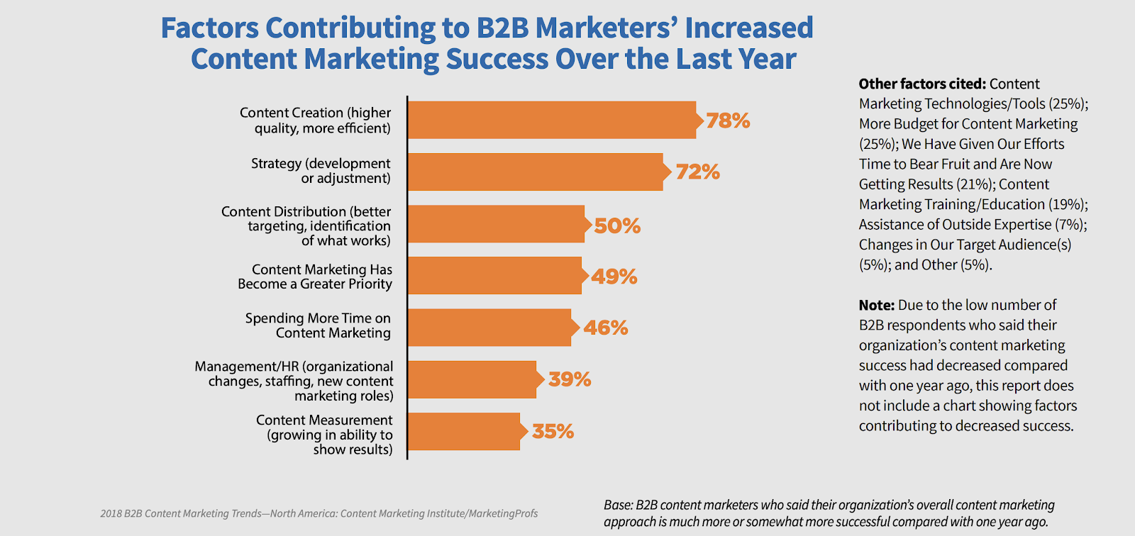 Graph of factors of marketers increased content marketing success
